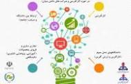 همایش ملی نقش دانشگاه ها در کارآفرینی و اقتصاد دانش بنیان